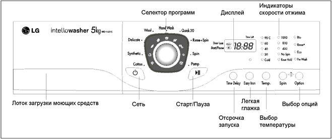 ... значки и их значения для стиральных: www.bolshoyvopros.ru/questions/247572-chto-oznachajut-znaki-na...
