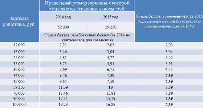 коем случае максимальные пенсионные баллы с 2002 по 2014 самое дешевое