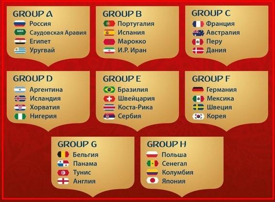 ЧМ 2018 состав групп с кем играет Россия