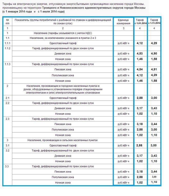 Мосэнергосбыт новые тарифы с 1 июля 2018 года