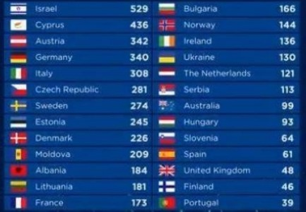 Евровидение 2018 кто какое место занял