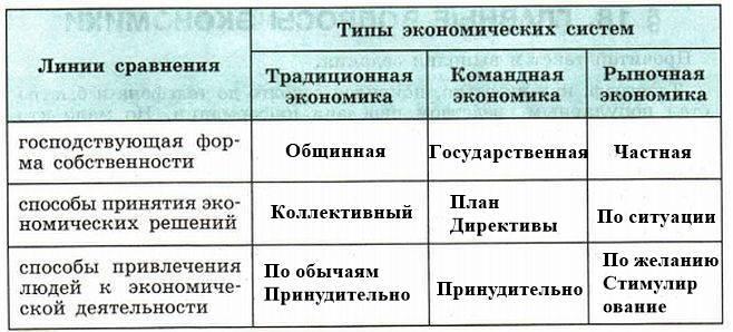 сравнение типов экономических систем, 8 класс