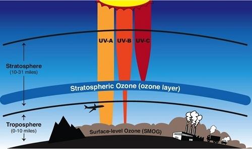 озоновый слой в стратосфере