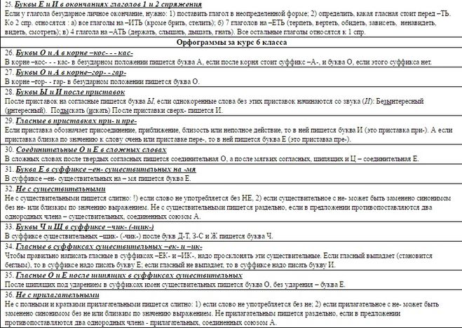 Русский язык 3 классперечень орфаграм