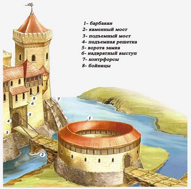 Какими способами средневековые строители делали замки неприступными?