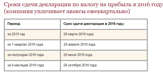 прав 28 января платеж за 4 квартал налог на прибыль сроки Хилваром устроились