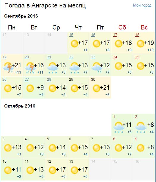 Прогноз погоды в выборге на август 2018
