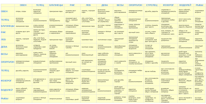 таблица совместимоти знаком зодиака