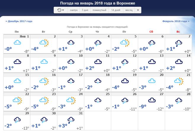 Прогноз погоды на сентябрь 2018 в луганске на