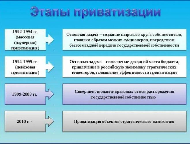 Приватизация этапы
