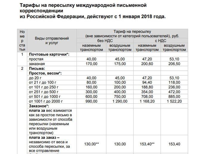 Сколько стоит отправка письма по россии 2018
