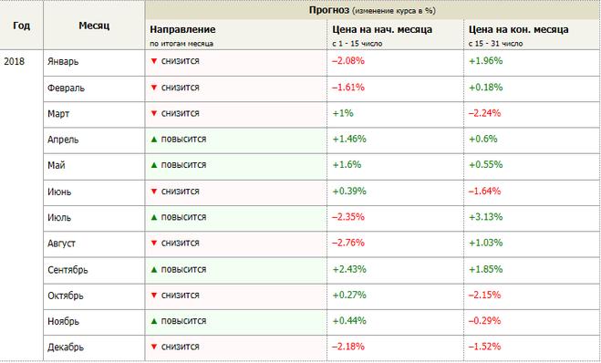 Акции алроса стоимость на сегодня форекс настройка