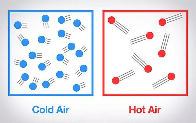 Изобразите с помощью схематического рисунка нагревание воздуха фото 46