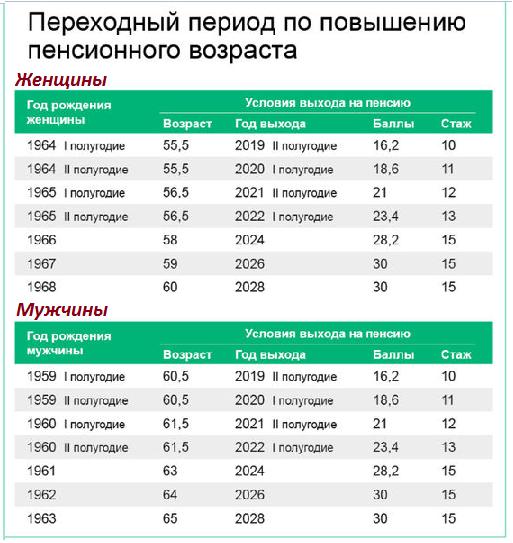 на пенсию в 2021 году, кто выйдет, возраст, стаж