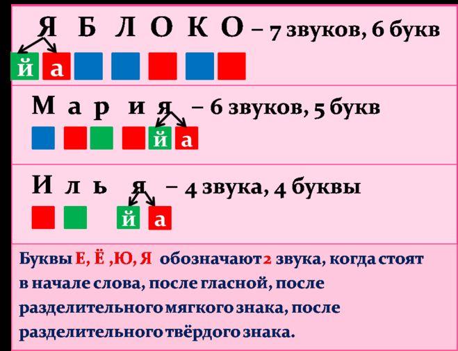 слова с ъ и ь знаком 1 класс