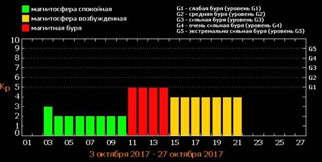 прогноз, магнитные бури 2017