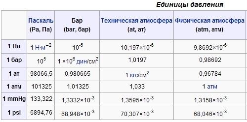 Как перевести паскали в кгсм2 250 мпаэто сколько кгсм2