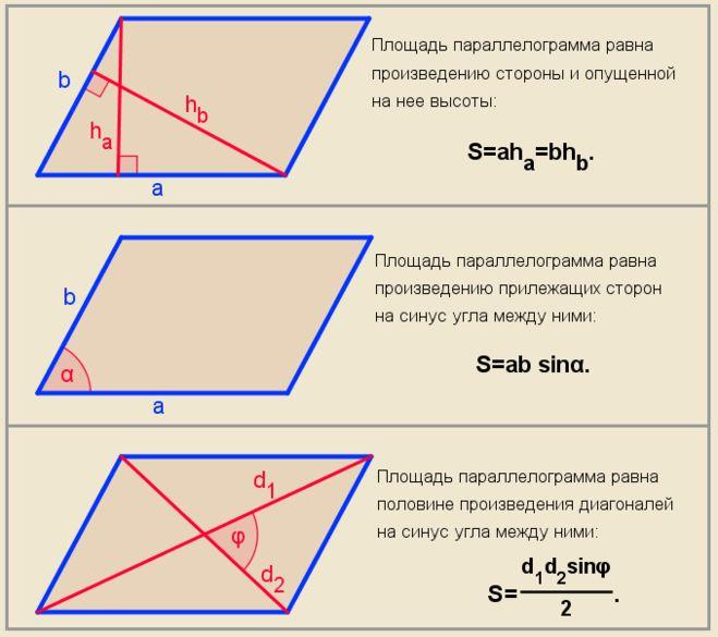 параллелограмма гдз площадь